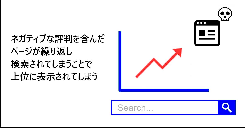 検索アルゴリズムの仕組み