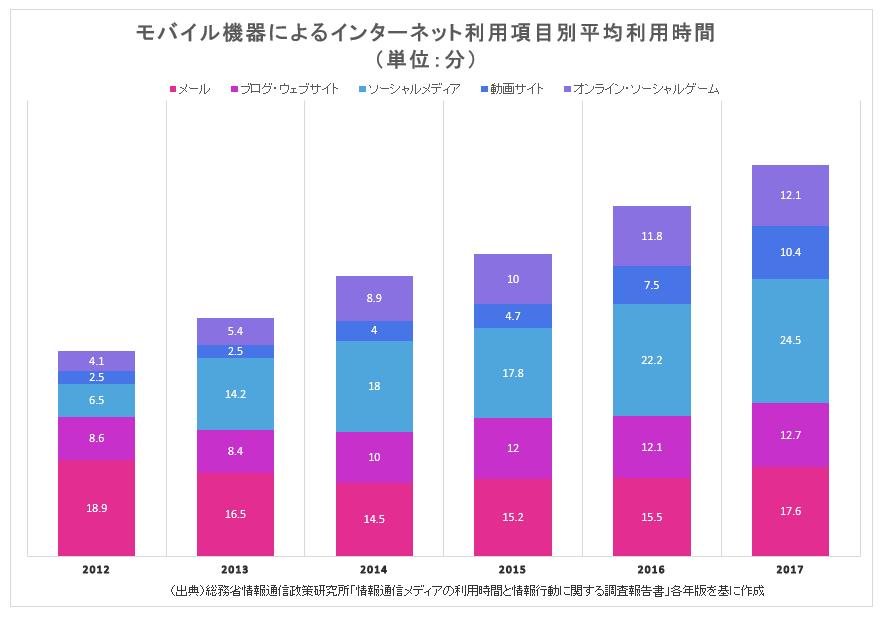 インターネット利用項目別平均利用時間