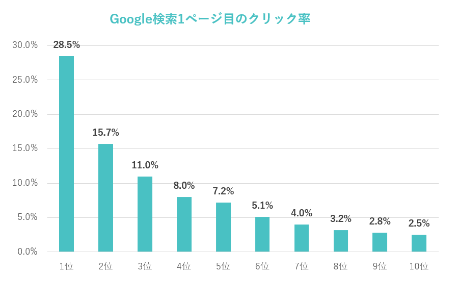 Google検索1ページ目のクリック率