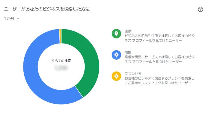 Googleマイビジネスインサイト「ユーザーがあなたのビジネスを検索した方法」