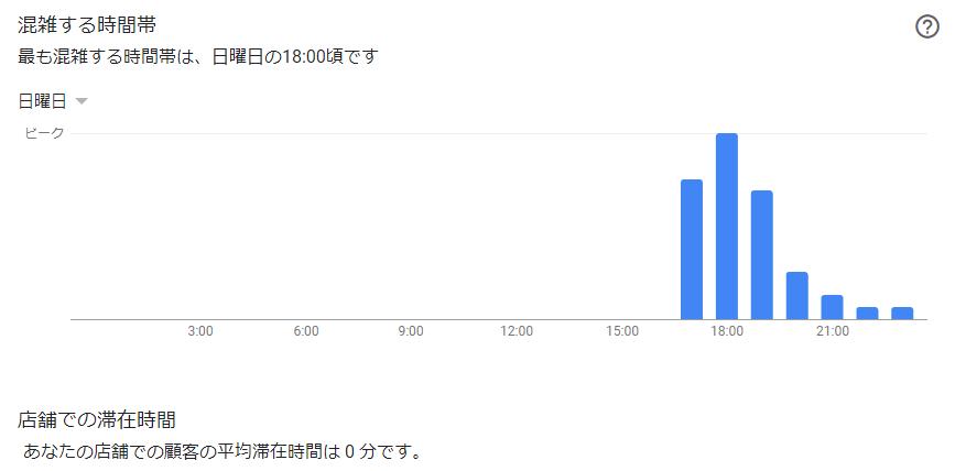 Googleマイビジネスインサイト「混雑する時間帯」