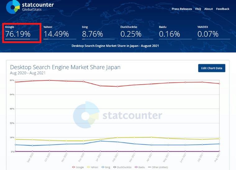 日本における検索エンジンシェア